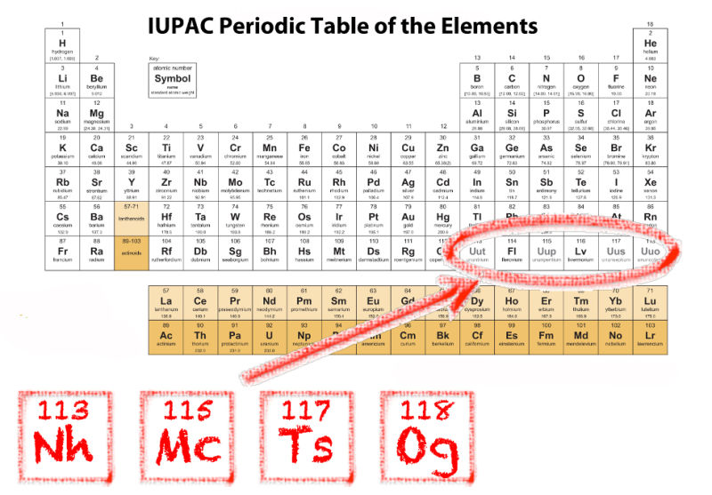 Your periodic table is officially out of date follow me here urtaz Image collections