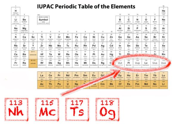 Your periodic table is officially out of date follow me here union of pure and applied chemistry iupac have officially approved the names of four new elements completing the seventh row of the periodic table urtaz Choice Image